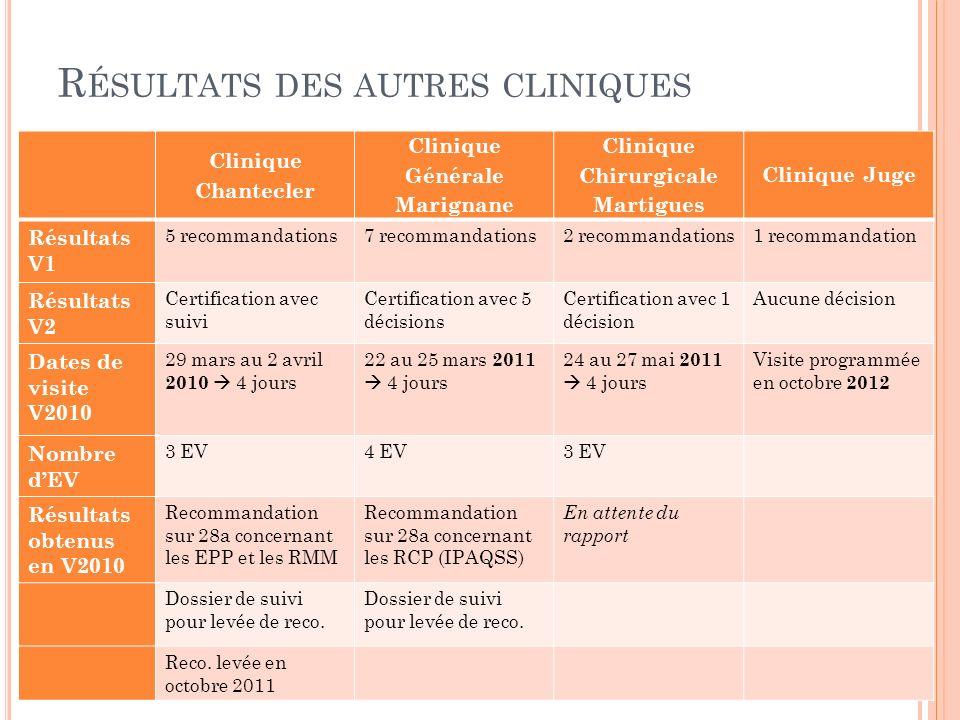Résultats des autres cliniques