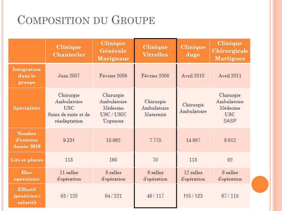 Composition du Groupe Clinique Chantecler Clinique Générale Marignane