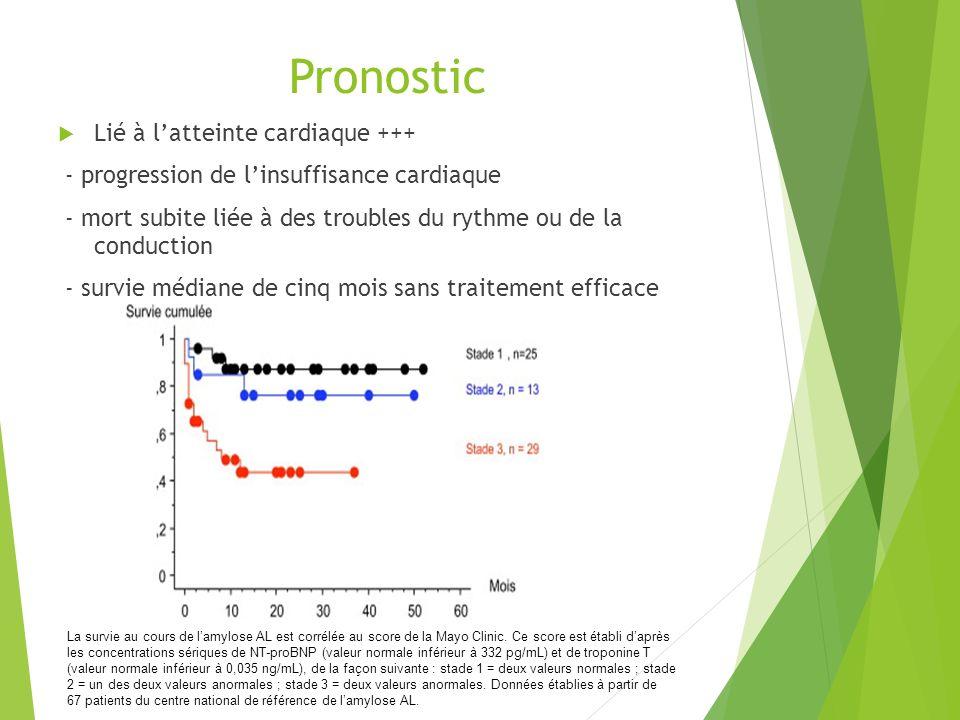 Pronostic Lié à l'atteinte cardiaque +++