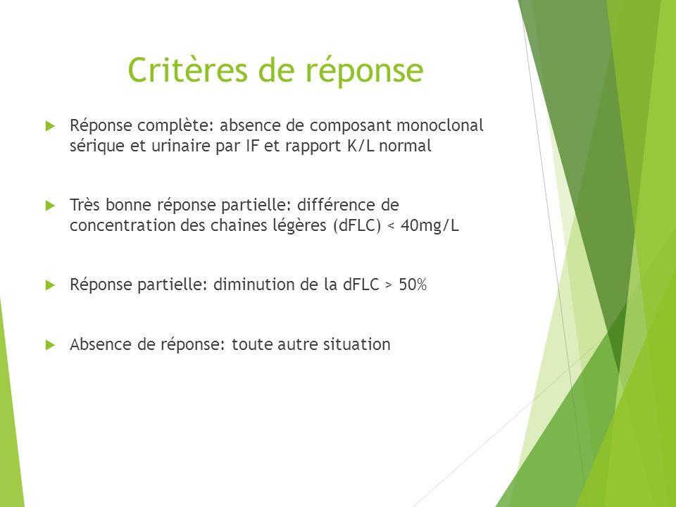 Critères de réponse Réponse complète: absence de composant monoclonal sérique et urinaire par IF et rapport K/L normal.