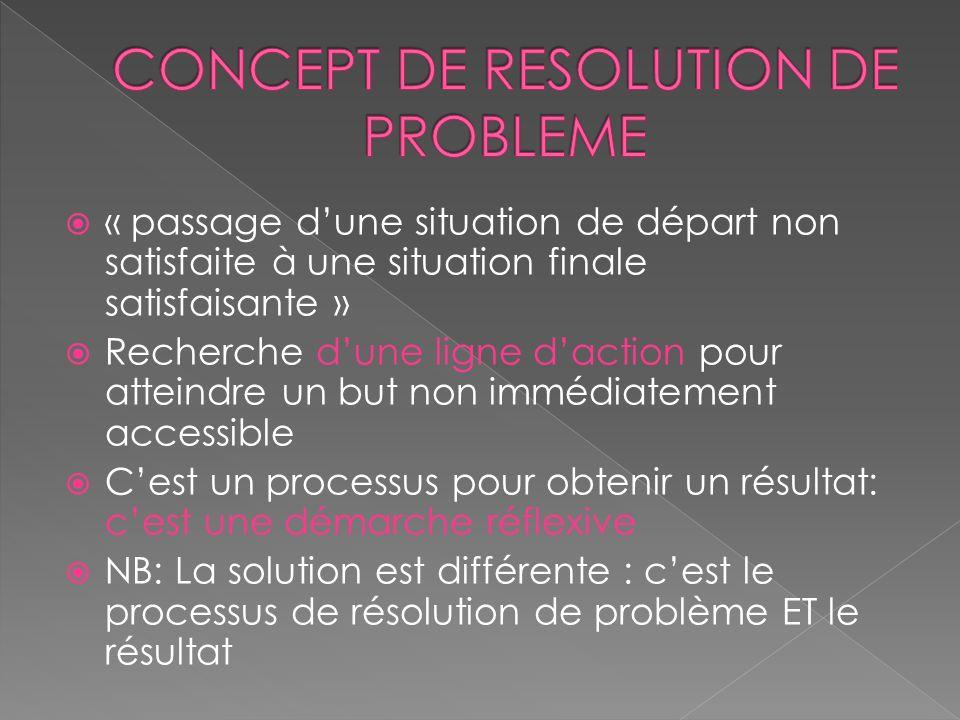 CONCEPT DE RESOLUTION DE PROBLEME