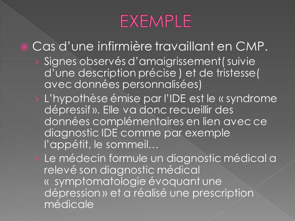 EXEMPLE Cas d'une infirmière travaillant en CMP.