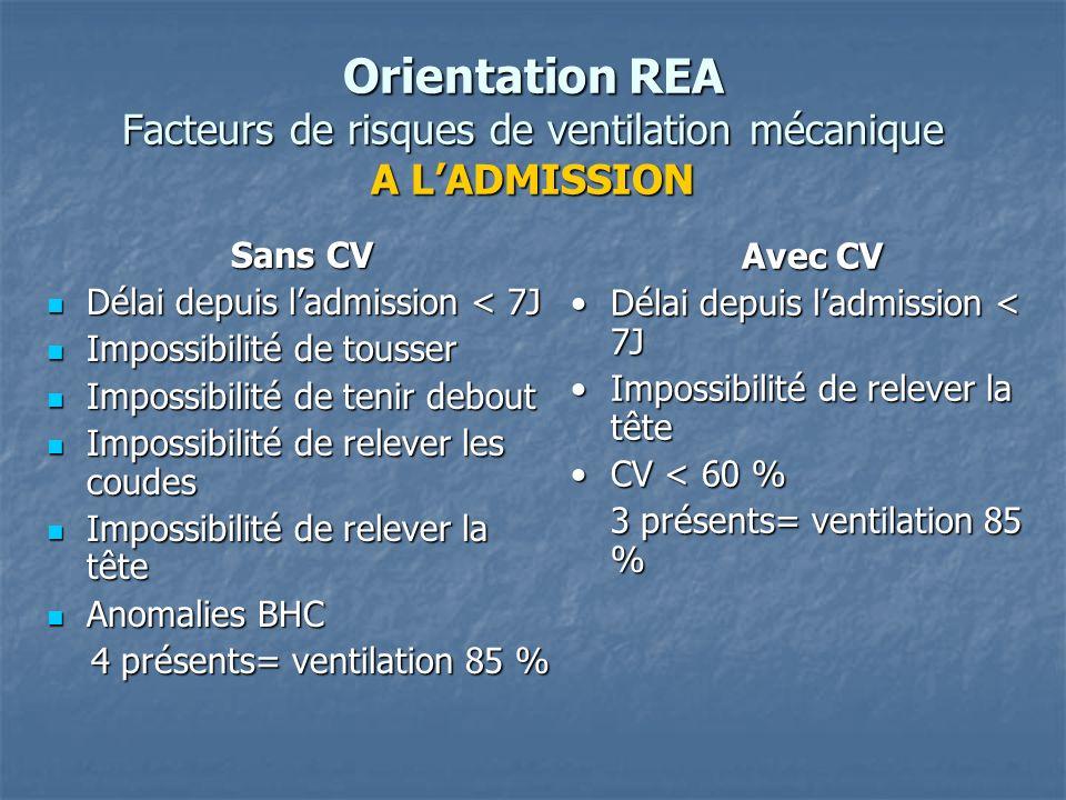 Orientation REA Facteurs de risques de ventilation mécanique A L'ADMISSION