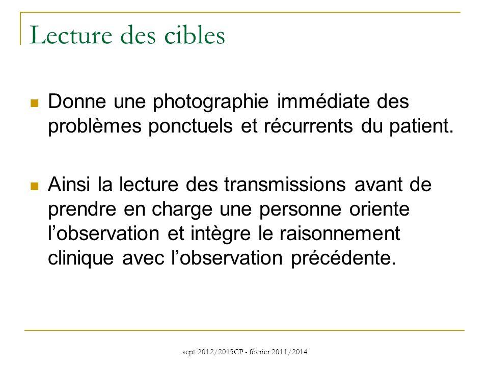 Lecture des cibles Donne une photographie immédiate des problèmes ponctuels et récurrents du patient.