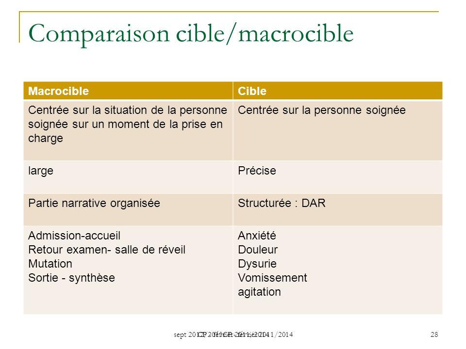 Comparaison cible/macrocible
