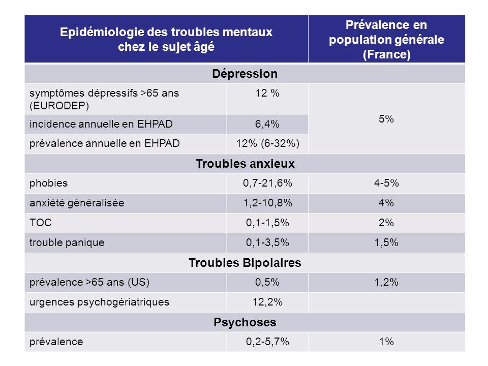Epidémiologie des troubles mentaux chez le sujet âgé