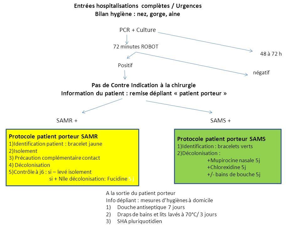 Entrées hospitalisations complètes / Urgences
