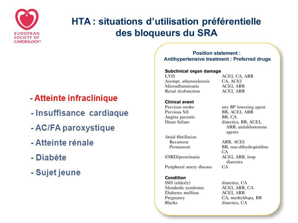 HTA : situations d'utilisation préférentielle des bloqueurs du SRA