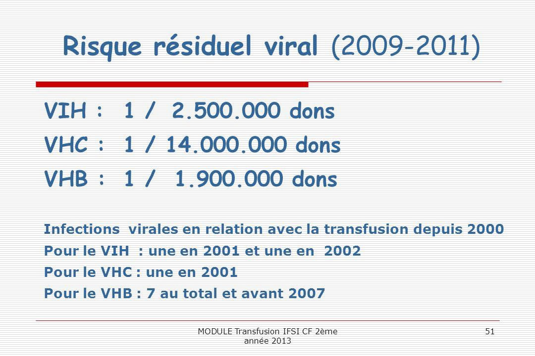 Risque résiduel viral (2009-2011)