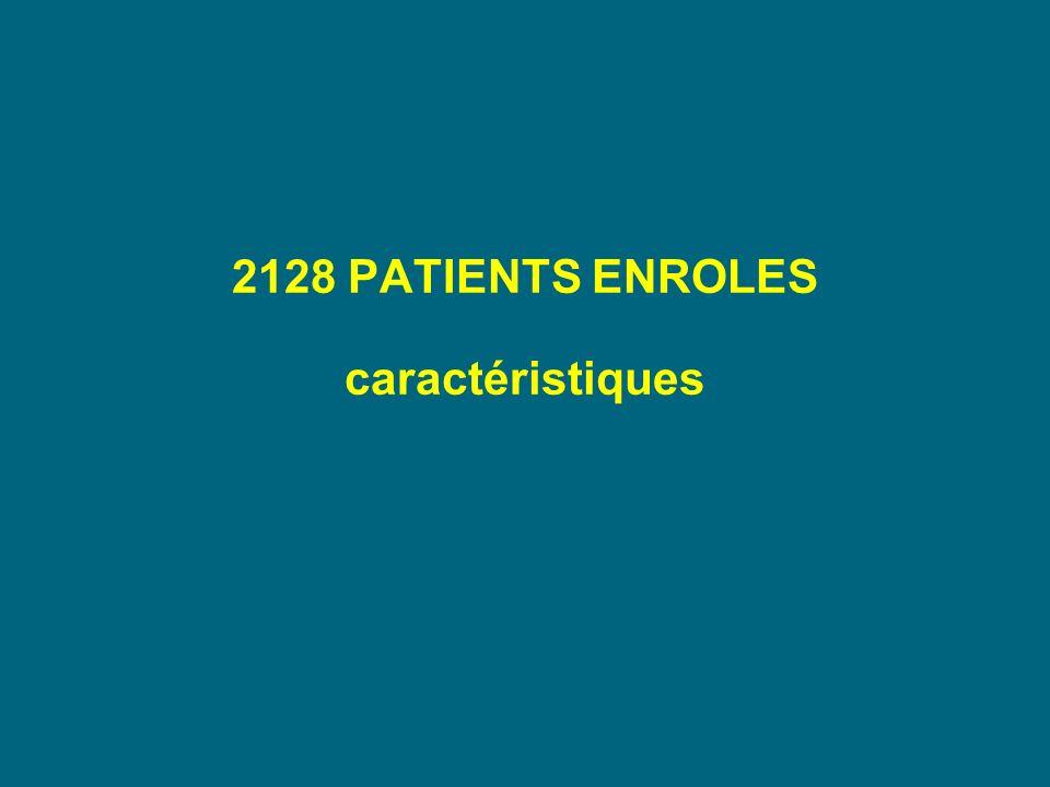 2128 PATIENTS ENROLES caractéristiques