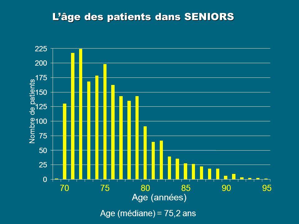 L'âge des patients dans SENIORS
