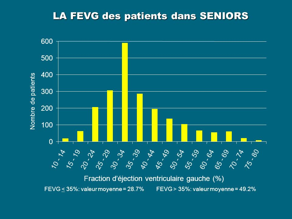 LA FEVG des patients dans SENIORS