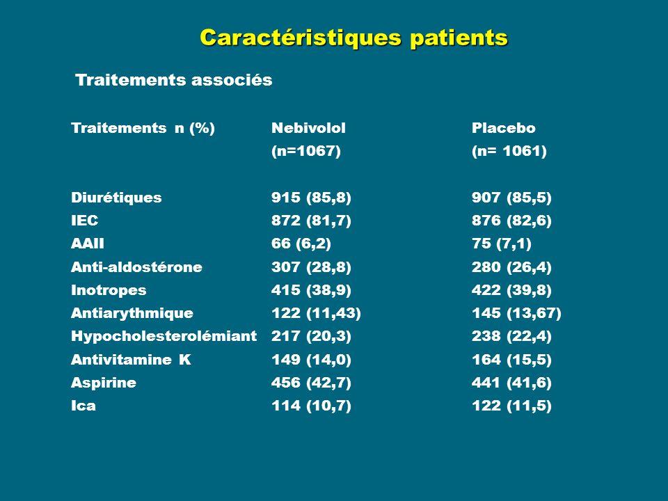 Caractéristiques patients