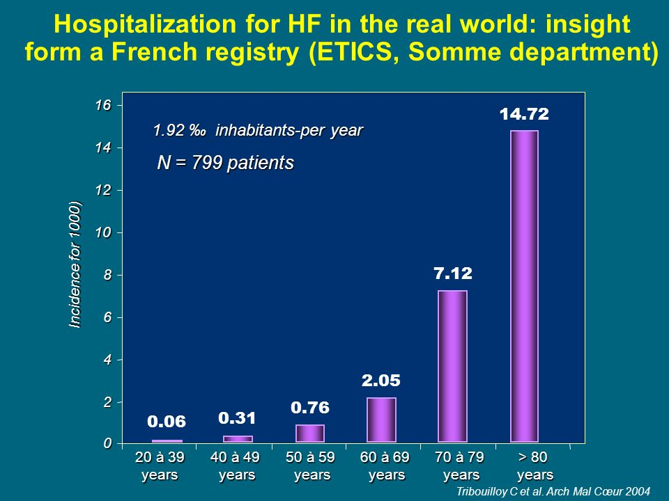Hospitalization for HF in the real world: insight form a French registry (ETICS, Somme department)