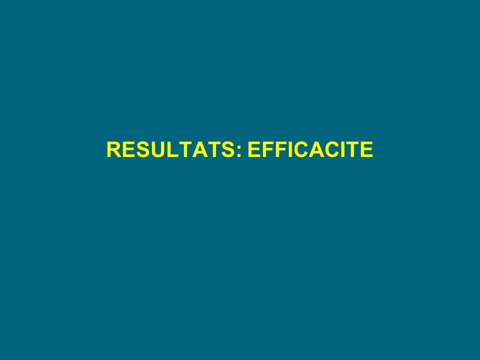 RESULTATS: EFFICACITE