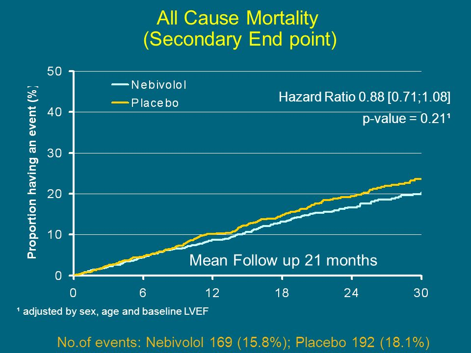 All Cause Mortality (Secondary End point)