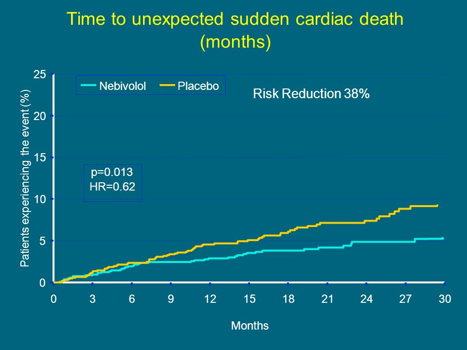 Time to unexpected sudden cardiac death (months)