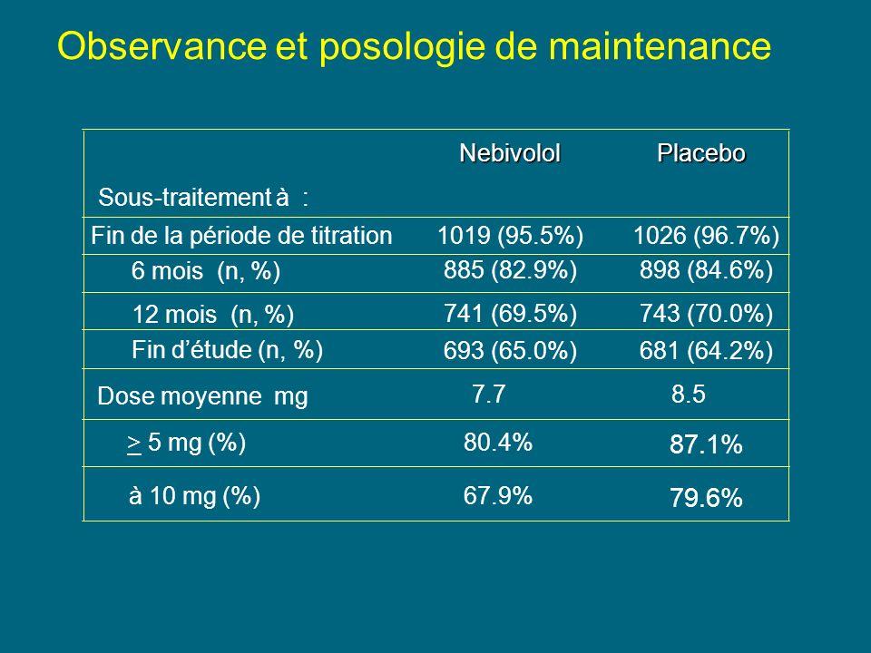 Observance et posologie de maintenance