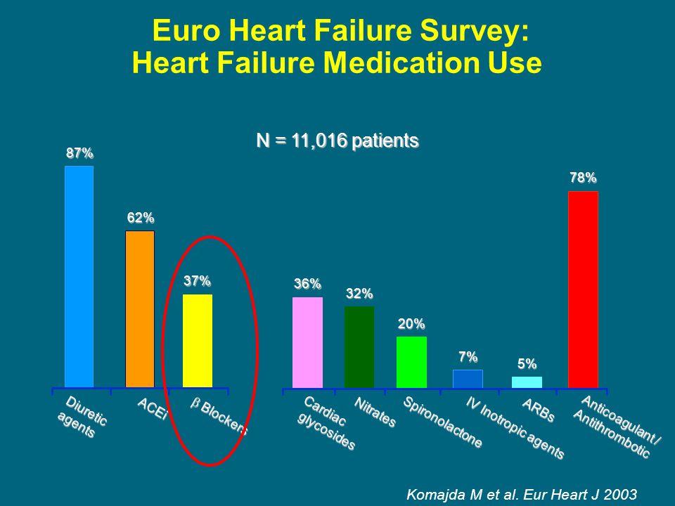 Euro Heart Failure Survey: Heart Failure Medication Use
