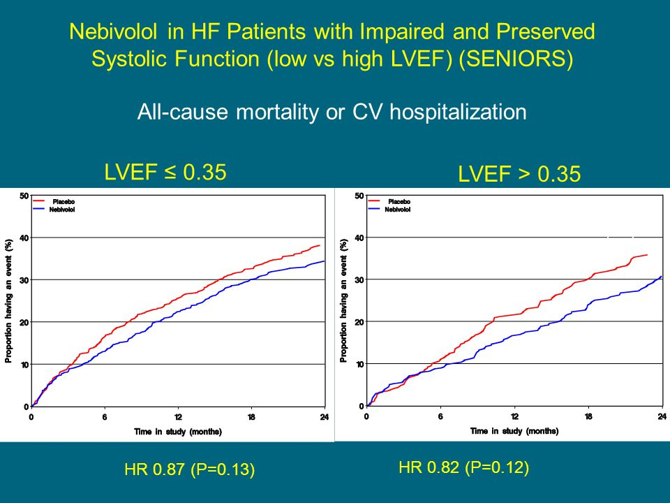All-cause mortality or CV hospitalization