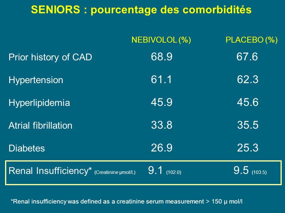 SENIORS : pourcentage des comorbidités