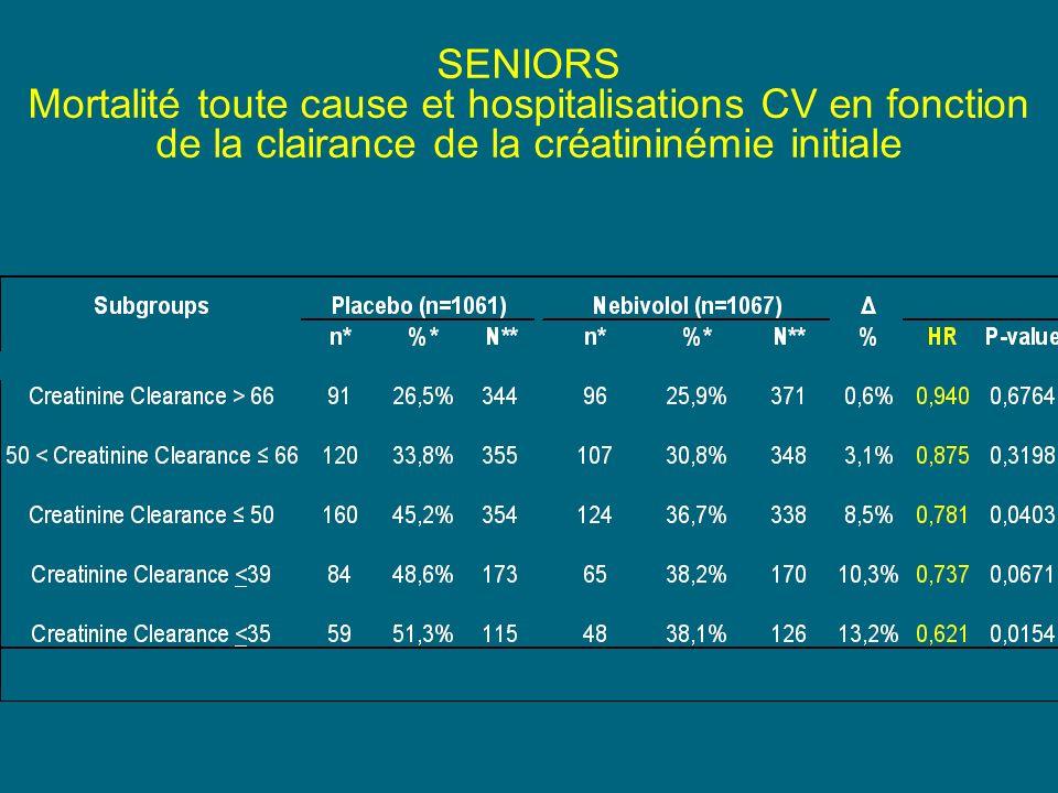 SENIORS Mortalité toute cause et hospitalisations CV en fonction de la clairance de la créatininémie initiale.