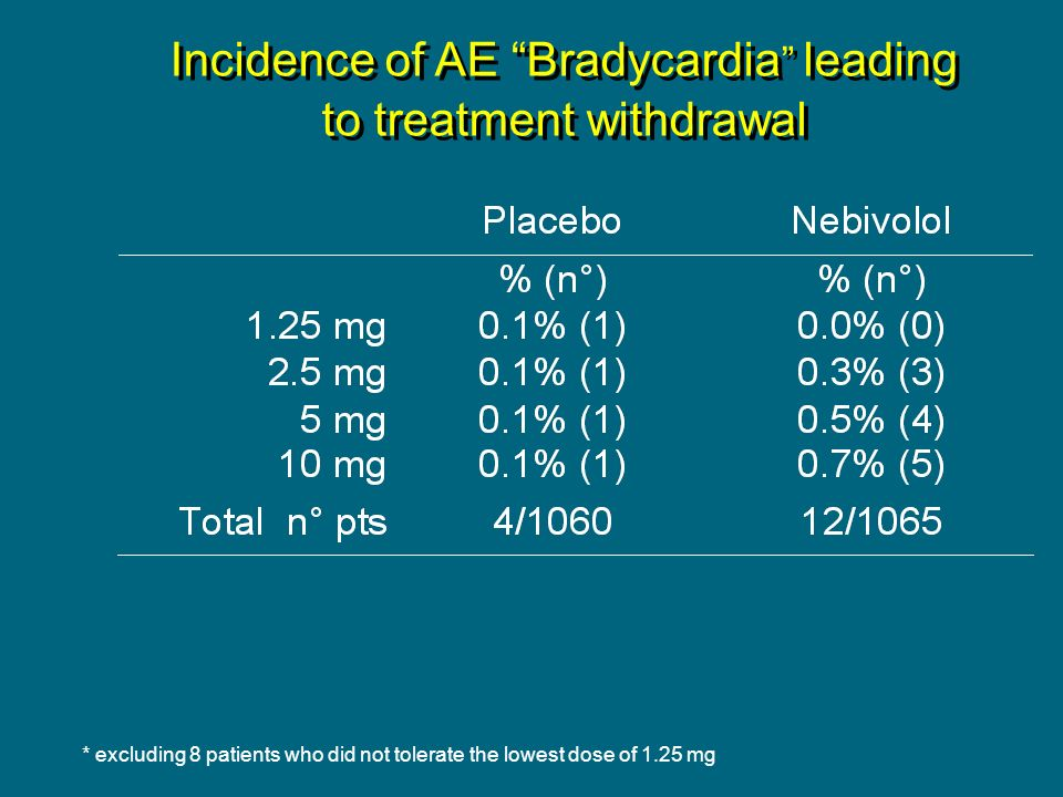 Incidence of AE Bradycardia leading to treatment withdrawal