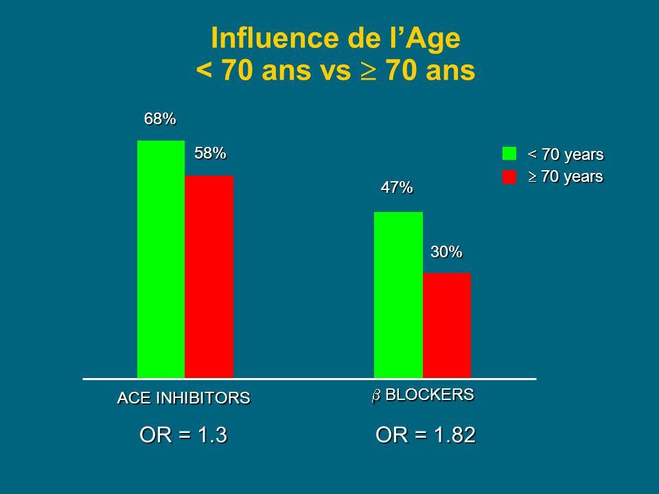 Influence de l'Age < 70 ans vs  70 ans