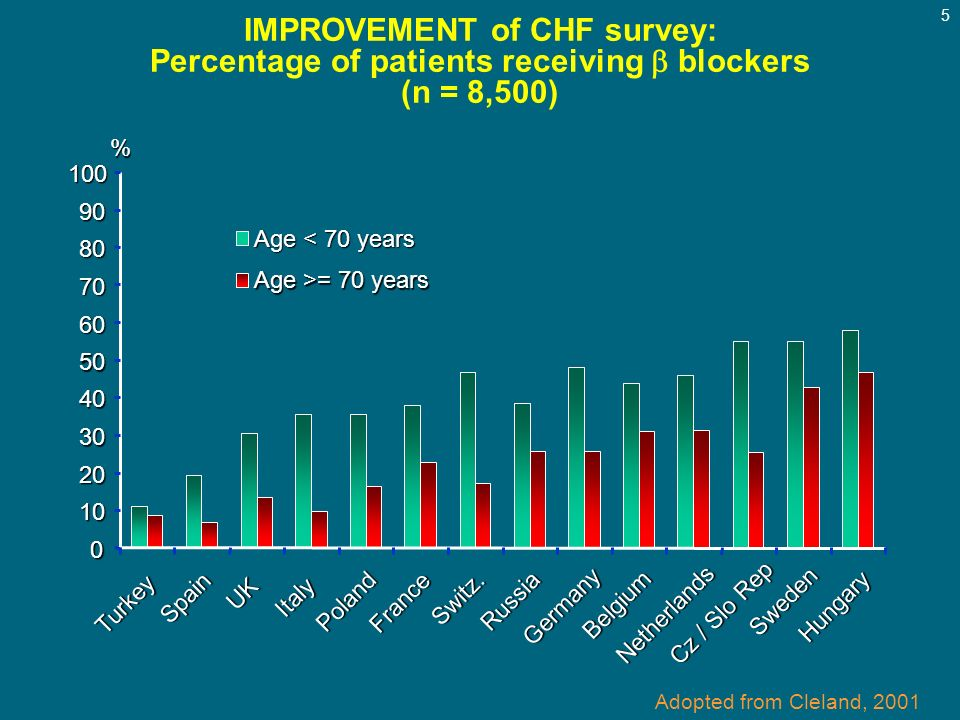 IMPROVEMENT of CHF survey: Percentage of patients receiving  blockers (n = 8,500)
