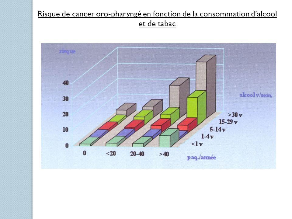 Risque de cancer oro-pharyngé en fonction de la consommation d'alcool et de tabac