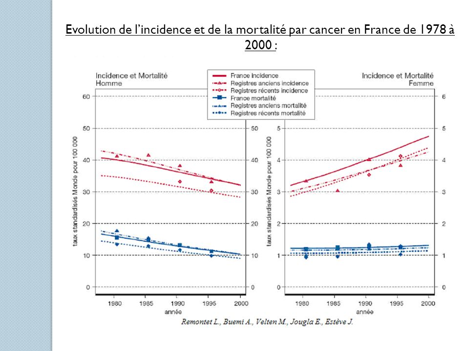 Evolution de l'incidence et de la mortalité par cancer en France de 1978 à 2000 :