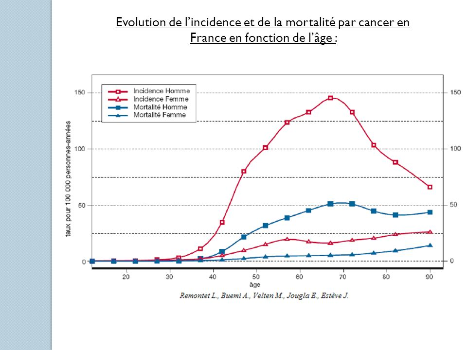 Evolution de l'incidence et de la mortalité par cancer en France en fonction de l'âge :