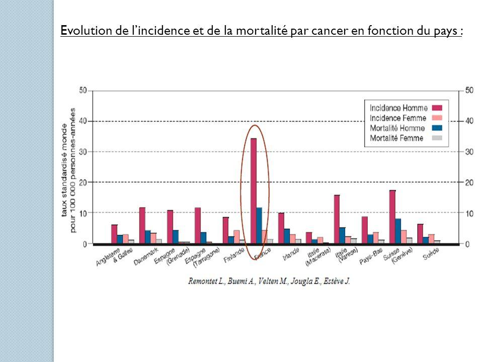 Evolution de l'incidence et de la mortalité par cancer en fonction du pays :