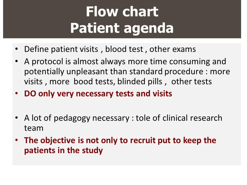 Flow chart Patient agenda