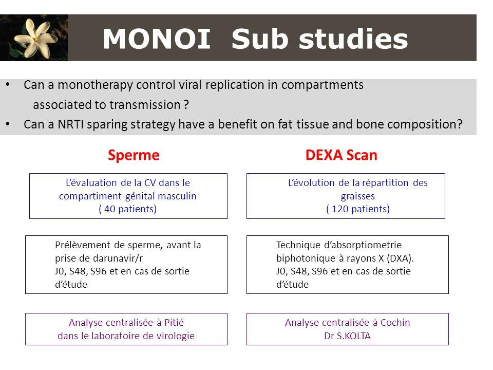 MONOI Sub studies Sperme DEXA Scan