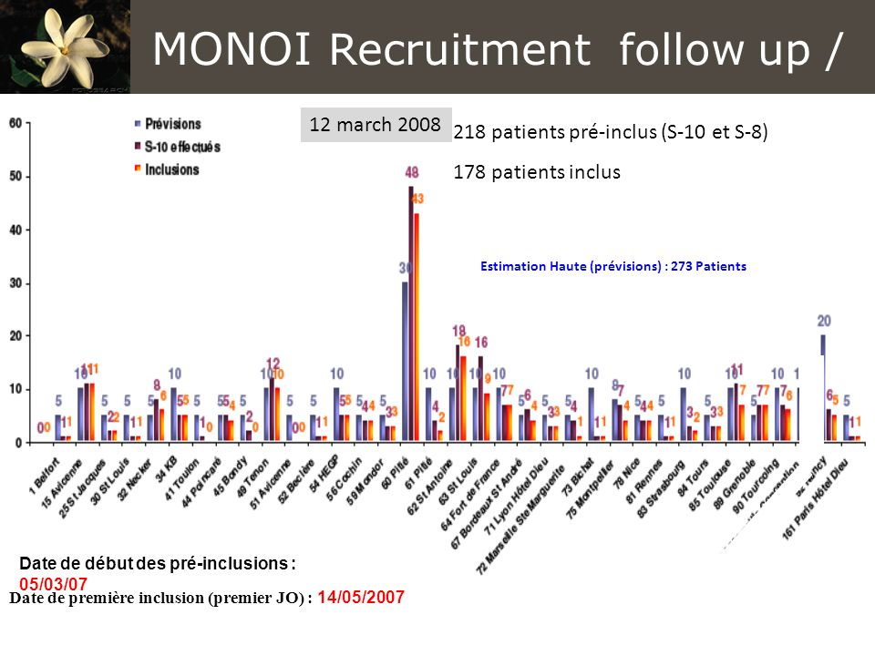 MONOI Recruitment follow up /