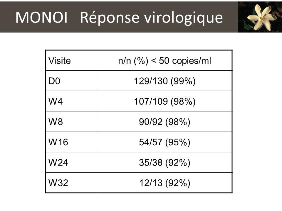 MONOI Réponse virologique