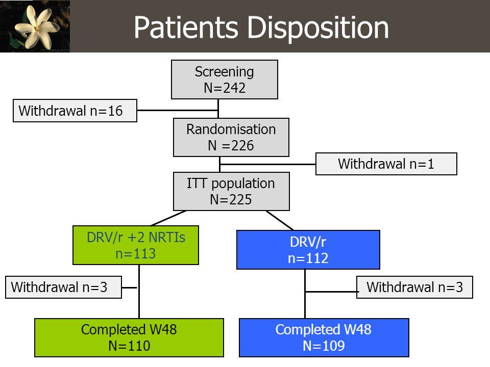 Patients Disposition Screening N=242 Withdrawal n=16 Randomisation