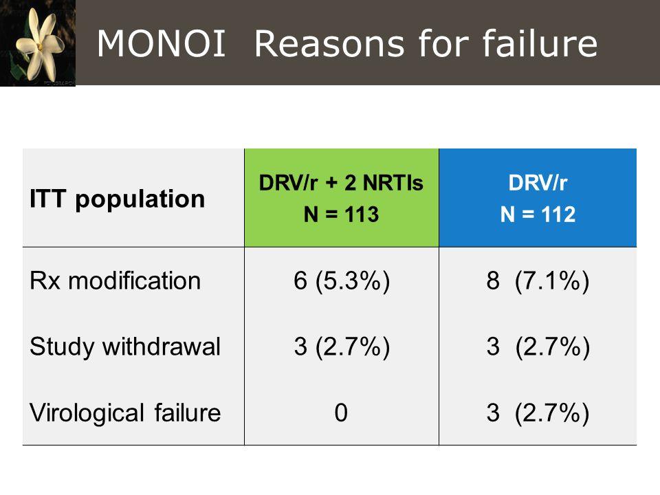 MONOI Reasons for failure