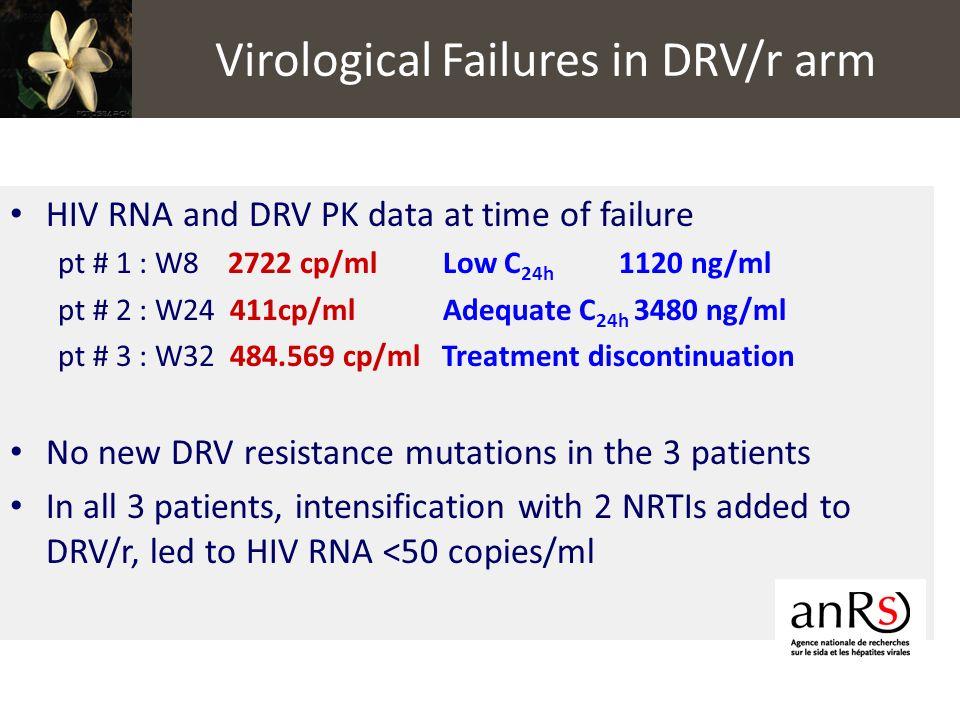 Virological Failures in DRV/r arm
