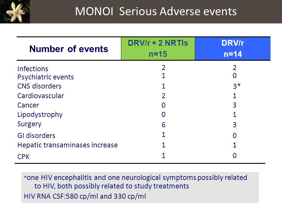 MONOI Serious Adverse events