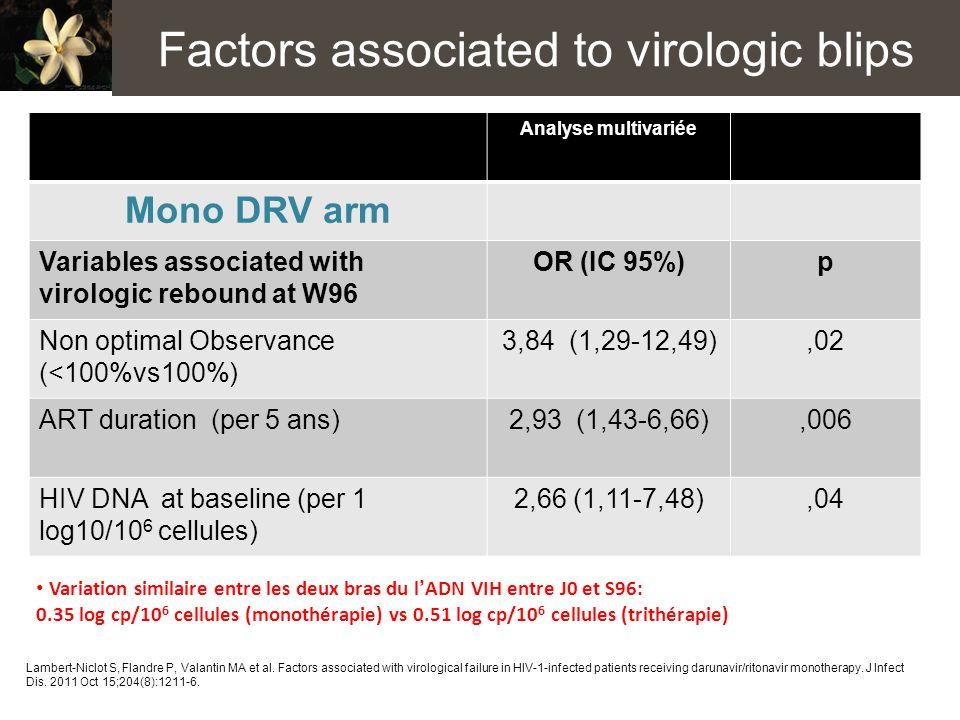 Factors associated to virologic blips
