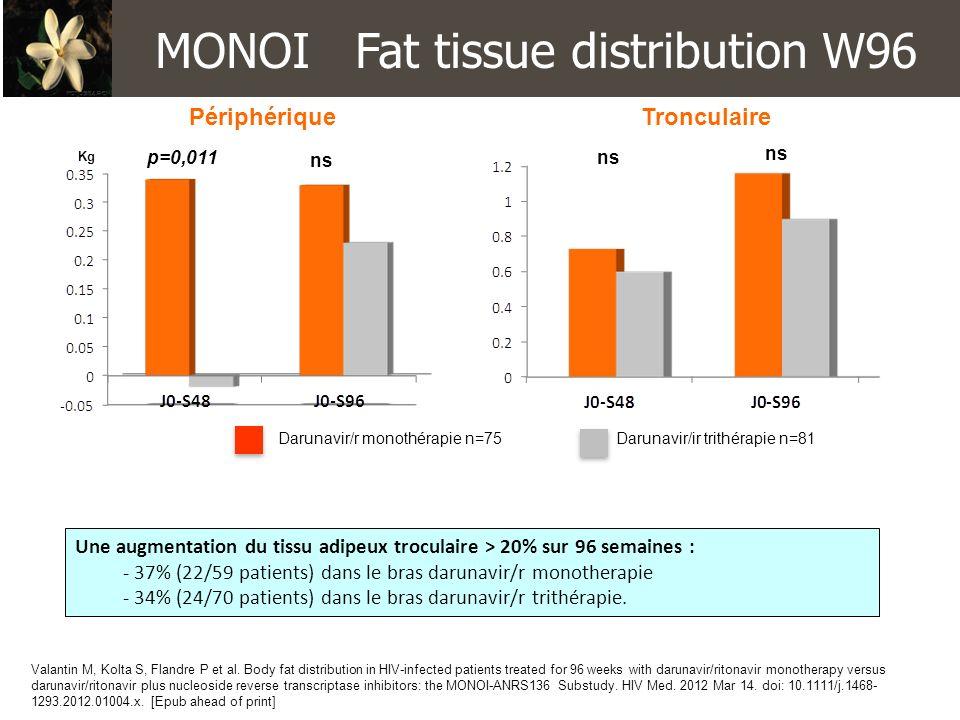MONOI Fat tissue distribution W96