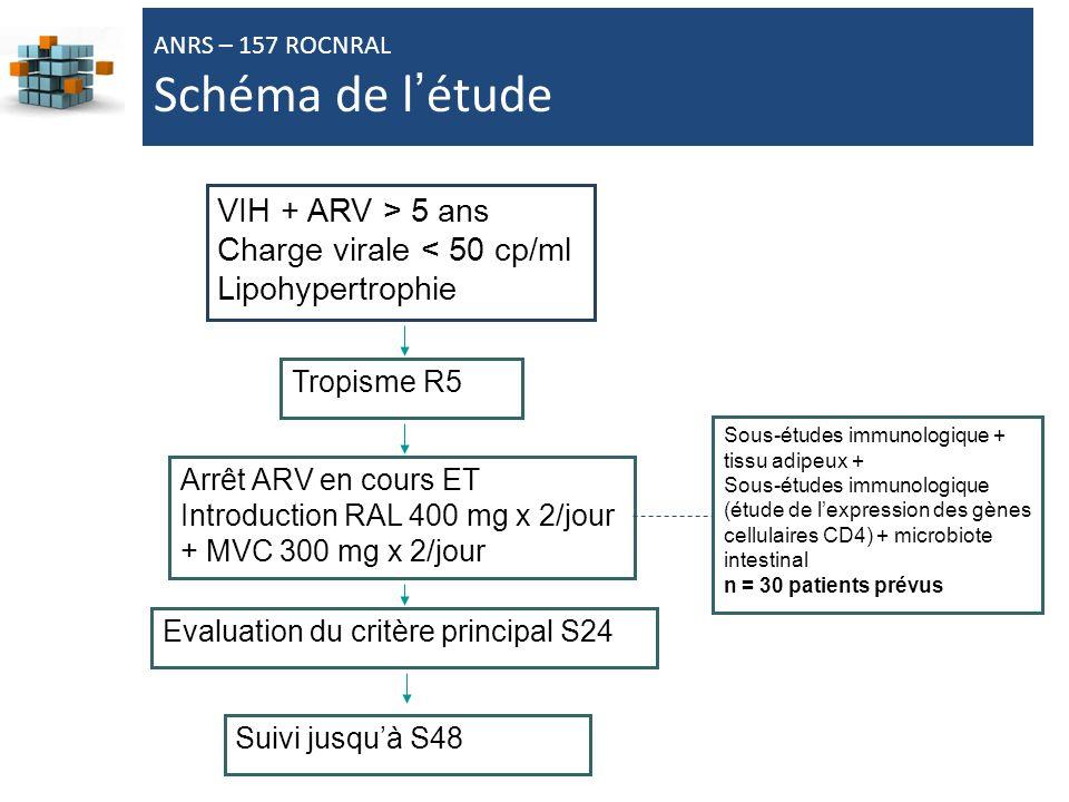 Schéma de l'étude VIH + ARV > 5 ans Charge virale < 50 cp/ml