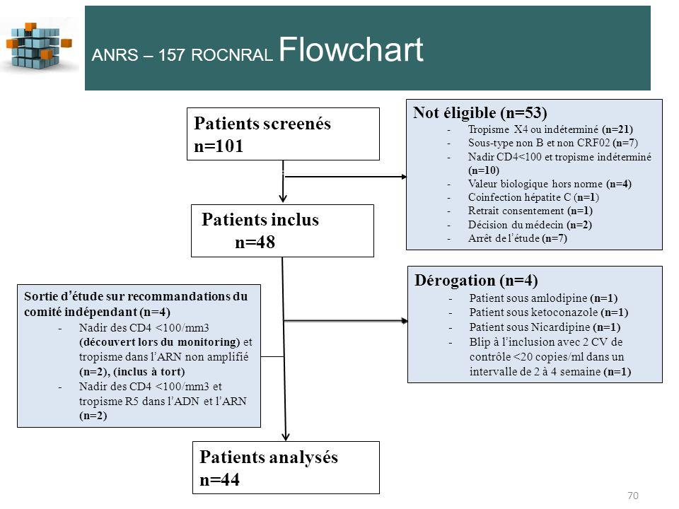 Patients screenés n=101 n=48 Patients analysés n=44