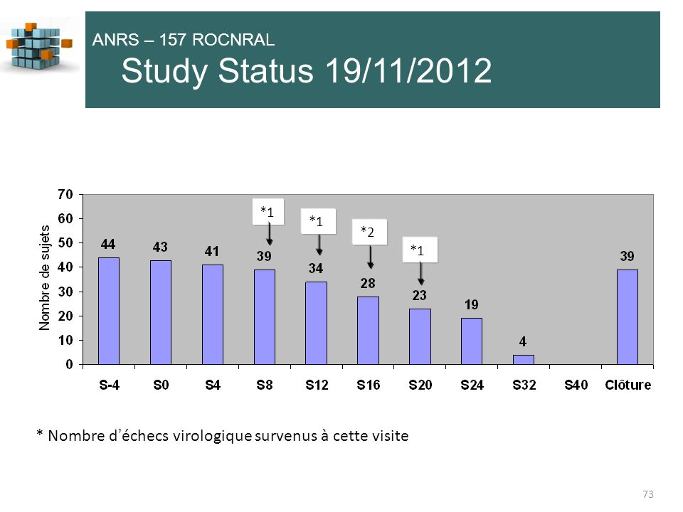 Study Status 19/11/2012 ANRS – 157 ROCNRAL