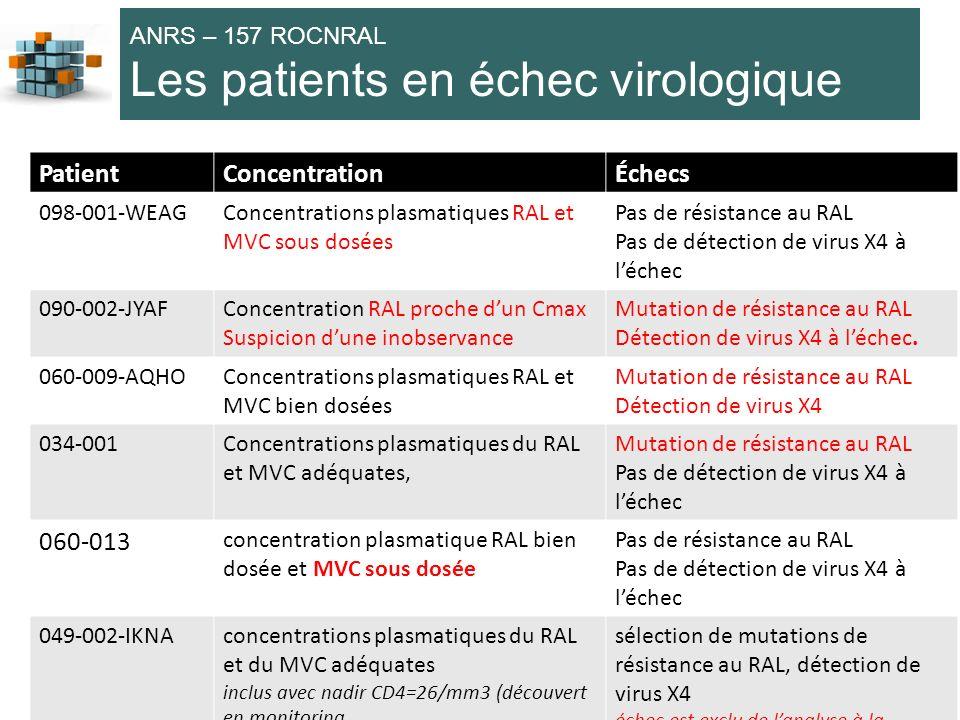 Les patients en échec virologique