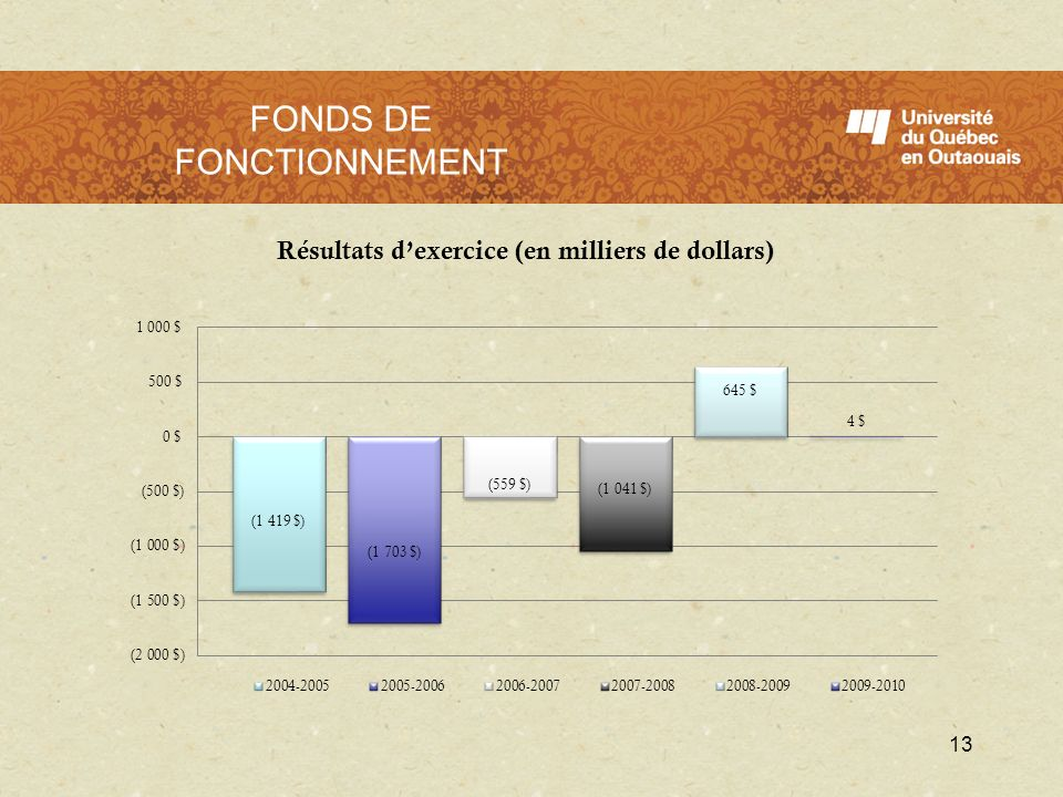 FONDS DE FONCTIONNEMENT