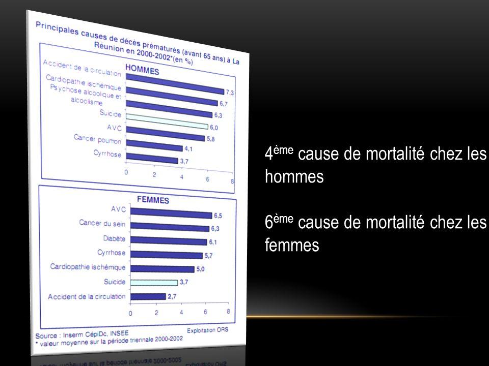 4ème cause de mortalité chez les hommes
