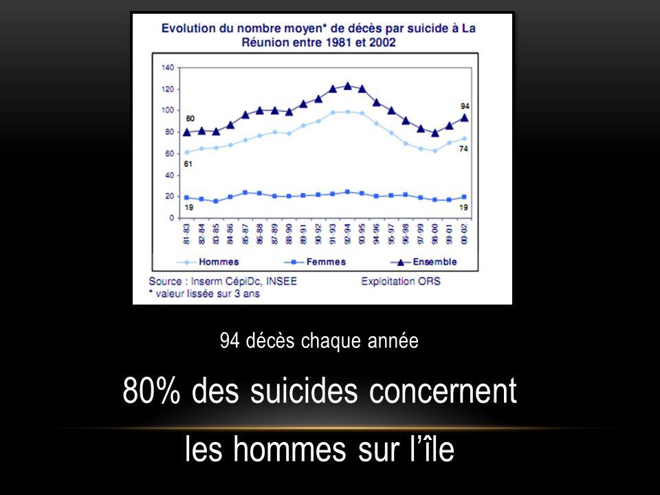 80% des suicides concernent